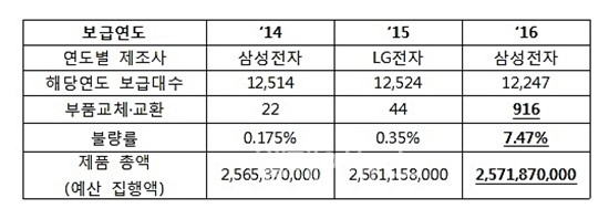 ▲ 지난 3년간 장애인 방송용 수신기 현황 ⓒ국민의당 김경진 의원