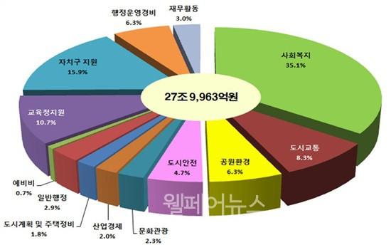 ▲ 2018 서울시 예산안 부문별 재원배분(순계)  ⓒ서울시