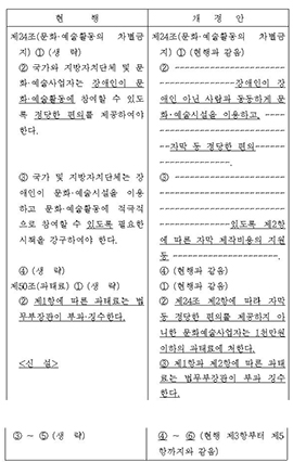 ▲ 장애인차별금지법 개정안 신구문대조표