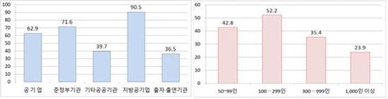 ▲ 공공기관별 이행비율(왼쪽), 기업규모별 이행비율(오른쪽). ⓒ고용노동부