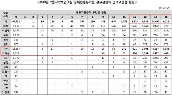 """""""장애인활동지원 진입장벽"""" 신규신청자 중 1구간 '0명' 이미지"""