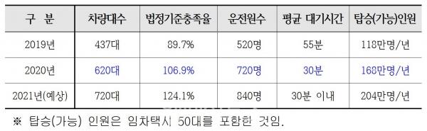 서울시 장애인콜택시 확대 현황. ⓒ서울시
